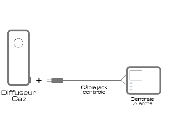 Mode controle systeme alarme lacrymogène